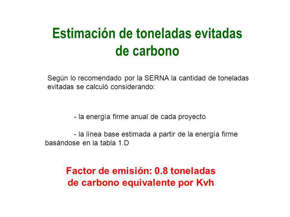 Estimación de toneladas evitadas de carbono