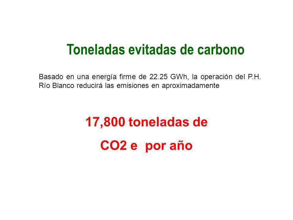 Toneladas evitadas de carbono