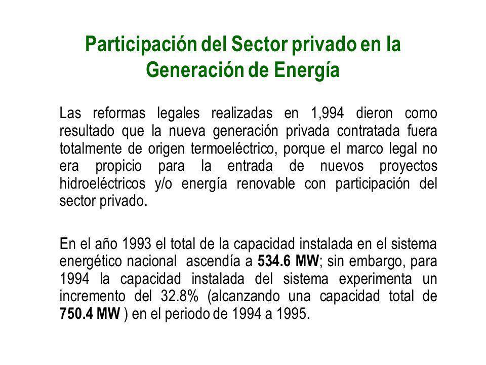 Participación del Sector privado en la Generación de Energía