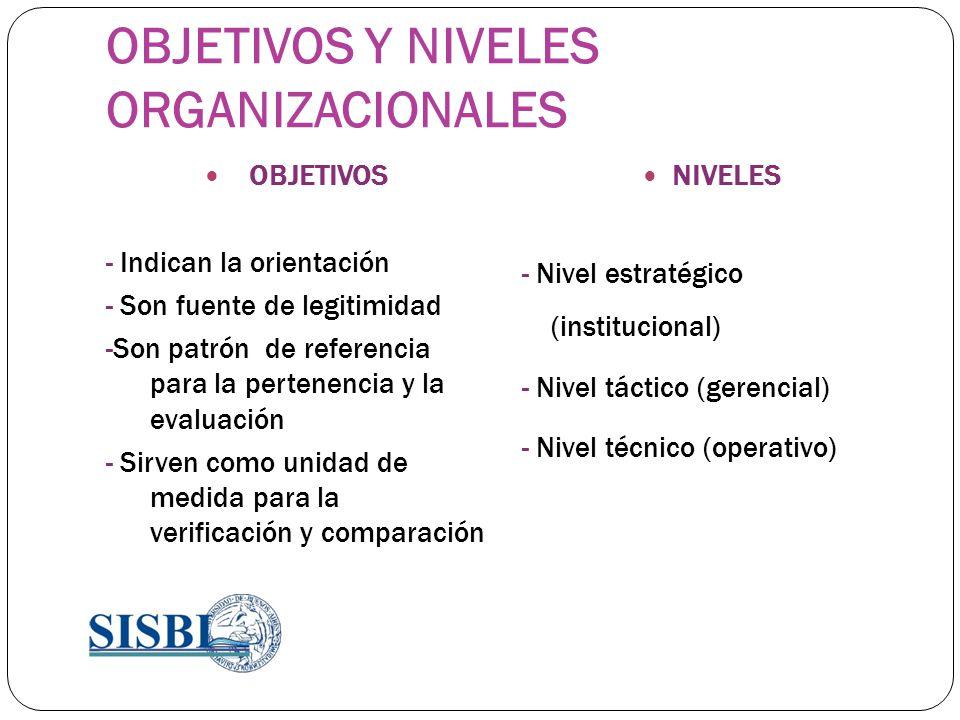 OBJETIVOS Y NIVELES ORGANIZACIONALES