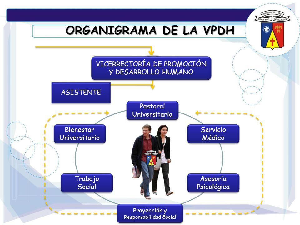ORGANIGRAMA DE LA VPDH VICERRECTORÍA DE PROMOCIÓN Y DESARROLLO HUMANO