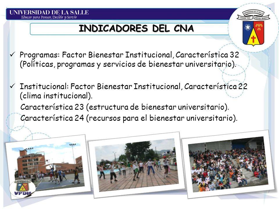 INDICADORES DEL CNA Programas: Factor Bienestar Institucional, Característica 32 (Políticas, programas y servicios de bienestar universitario).
