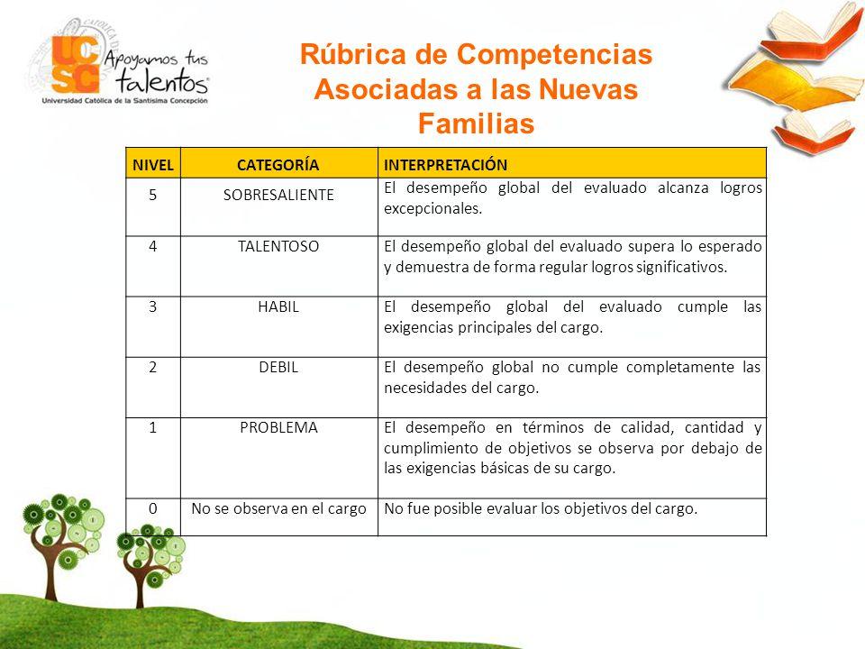 Rúbrica de Competencias Asociadas a las Nuevas Familias
