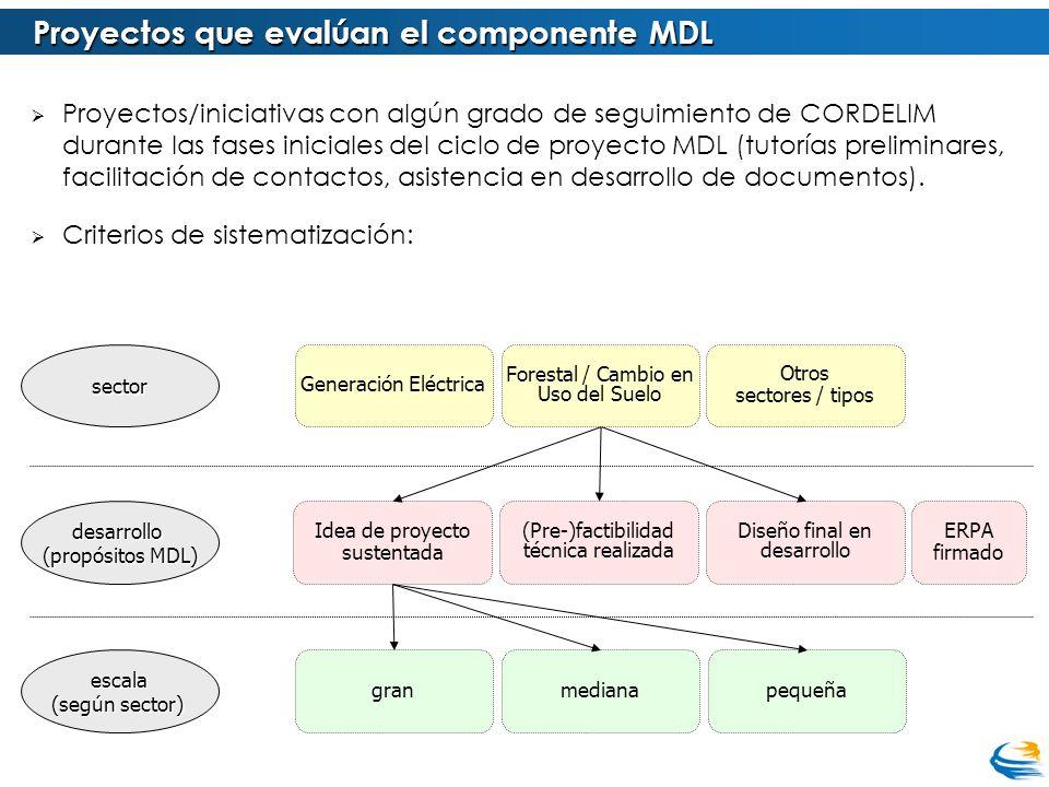 Proyectos que evalúan el componente MDL