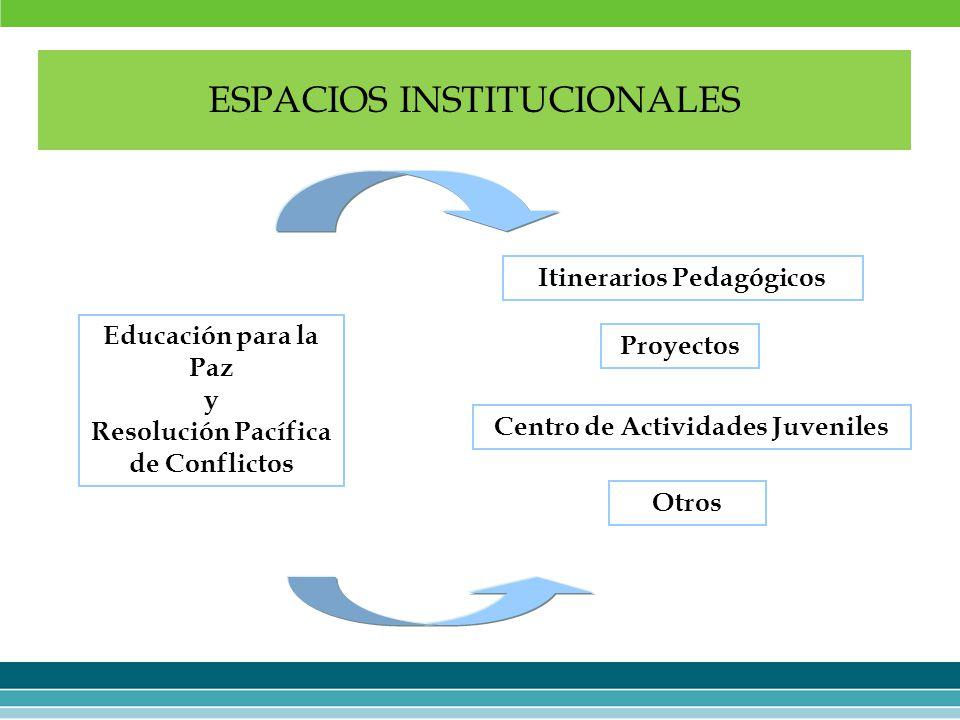 ESPACIOS INSTITUCIONALES