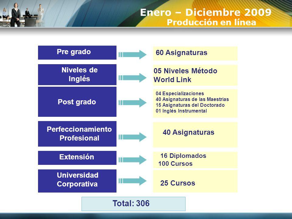 Enero – Diciembre 2009 Producción en línea Total: 306 Pre grado