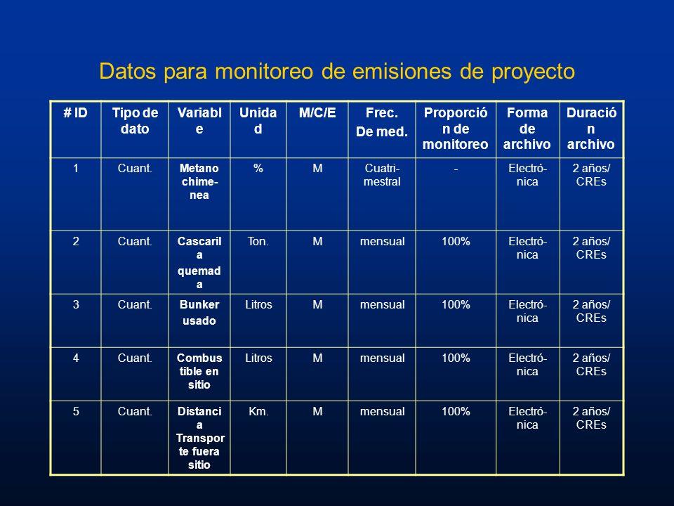 Datos para monitoreo de emisiones de proyecto