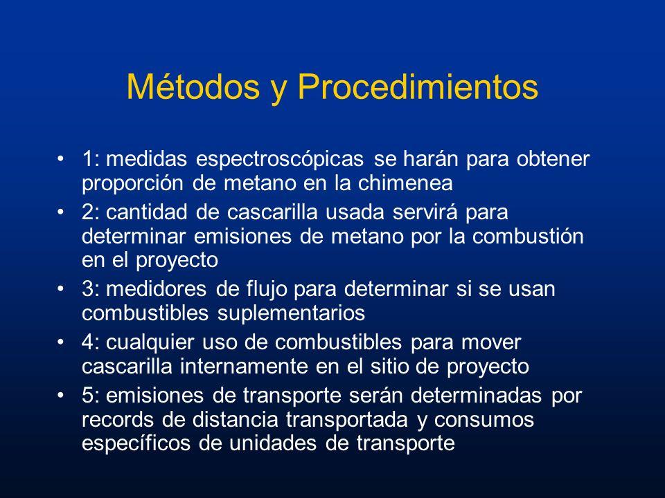 Métodos y Procedimientos