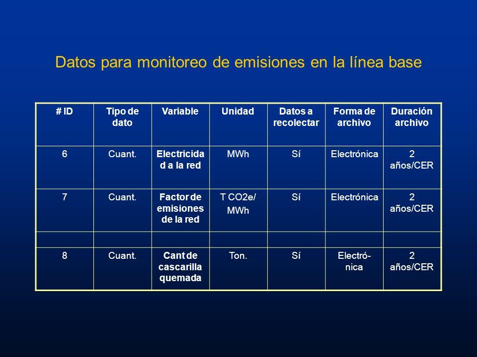 Datos para monitoreo de emisiones en la línea base