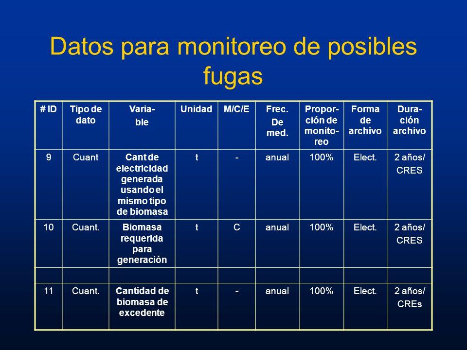 Datos para monitoreo de posibles fugas