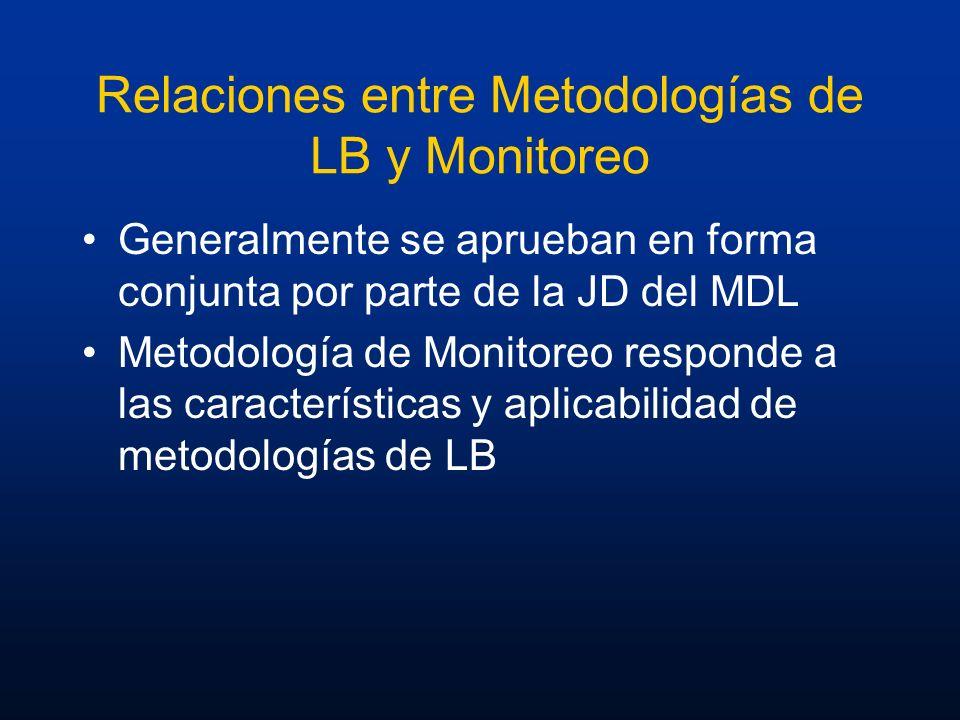 Relaciones entre Metodologías de LB y Monitoreo