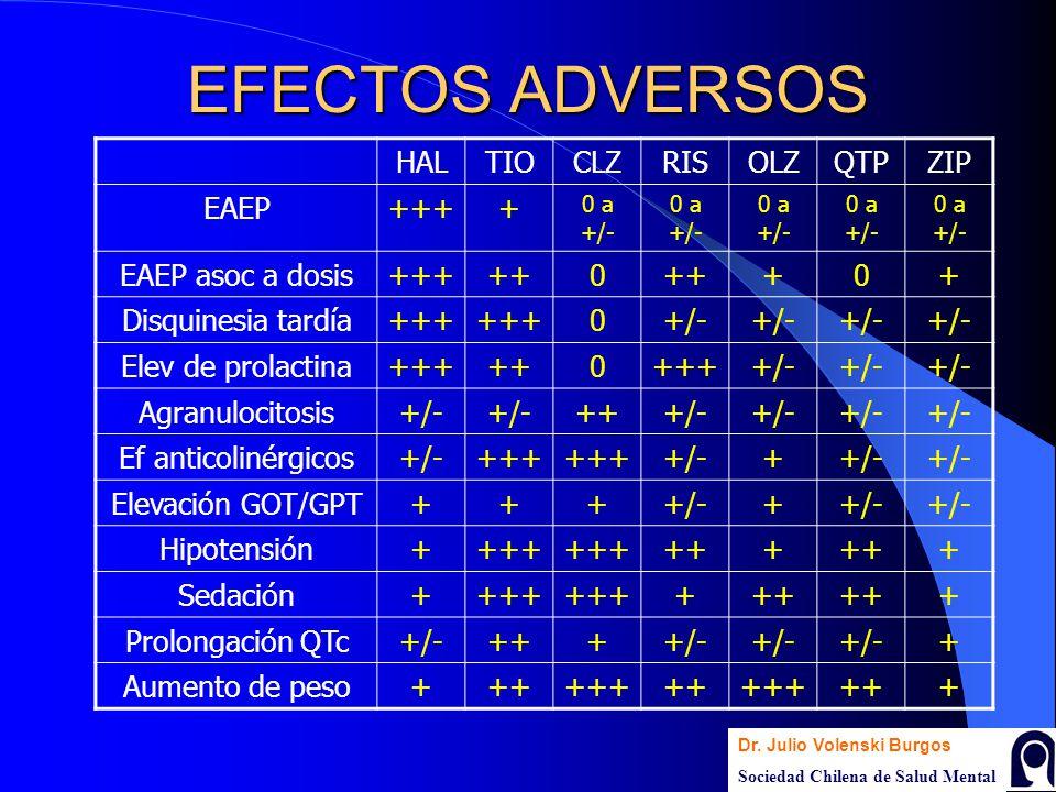 EFECTOS ADVERSOS HAL TIO CLZ RIS OLZ QTP ZIP EAEP +++ +