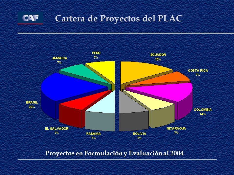Cartera de Proyectos del PLAC