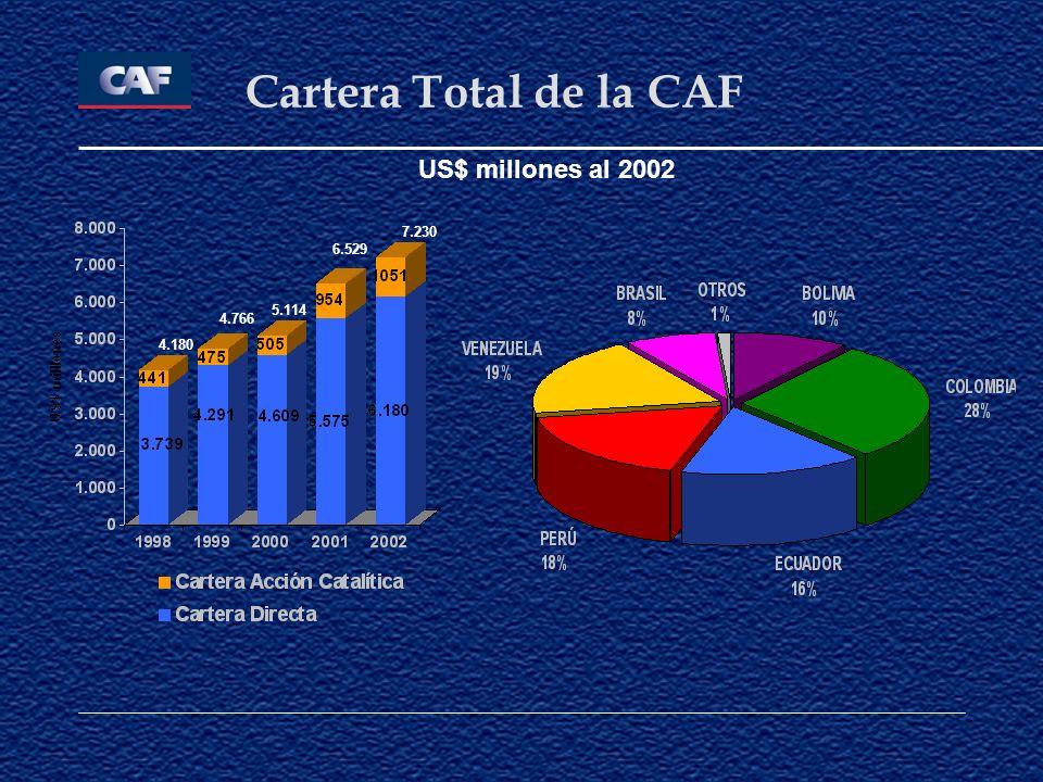 Cartera Total de la CAF US$ millones al 2002 7.230 6.529 5.114 4.766