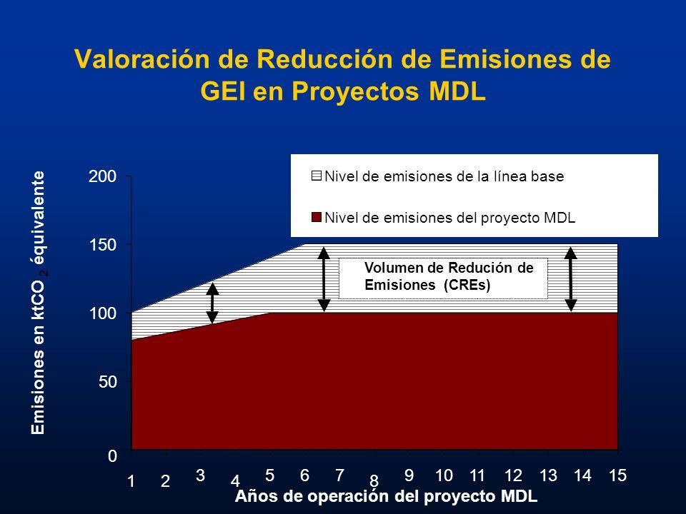 Valoración de Reducción de Emisiones de GEI en Proyectos MDL