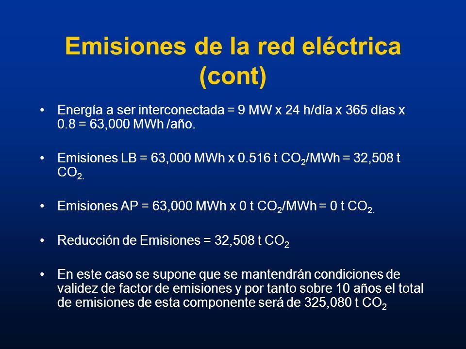 Emisiones de la red eléctrica (cont)