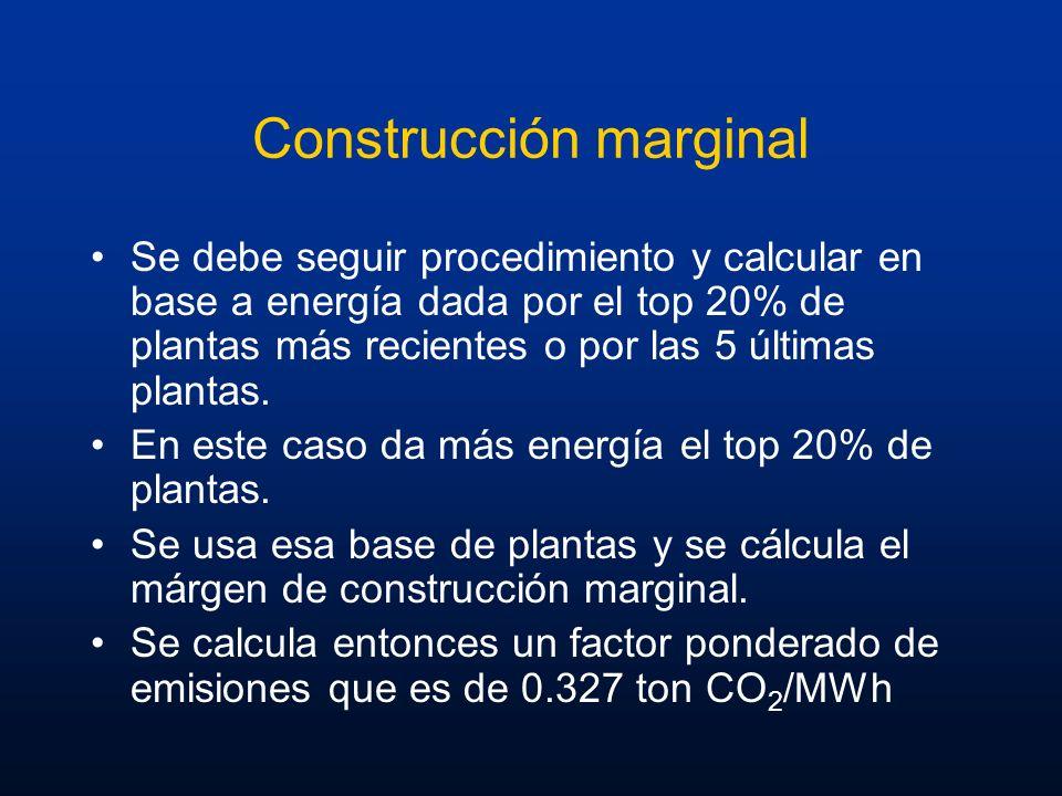 Construcción marginal