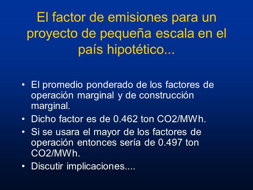 El factor de emisiones para un proyecto de pequeña escala en el país hipotético...