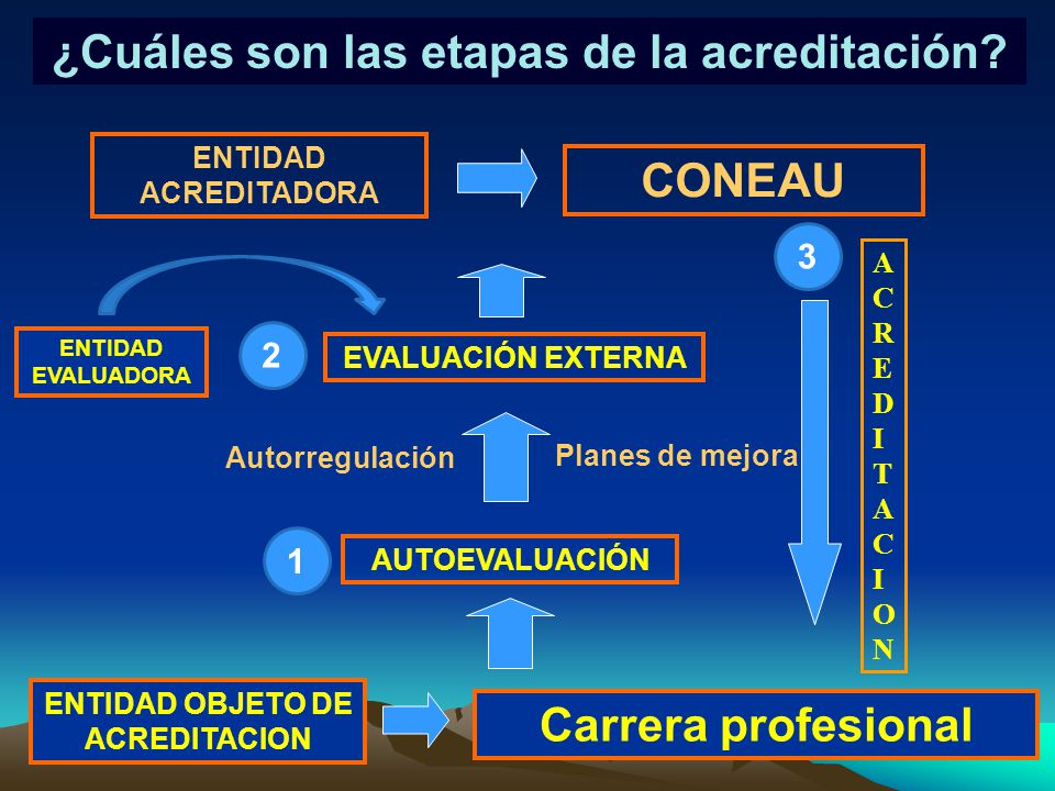 ¿Cuáles son las etapas de la acreditación
