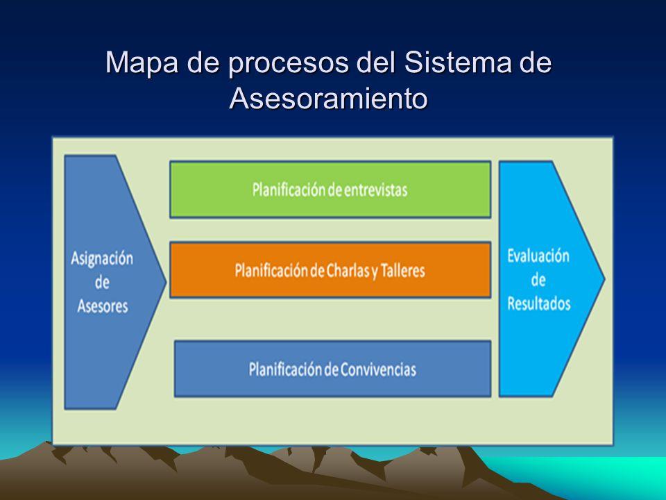Mapa de procesos del Sistema de Asesoramiento