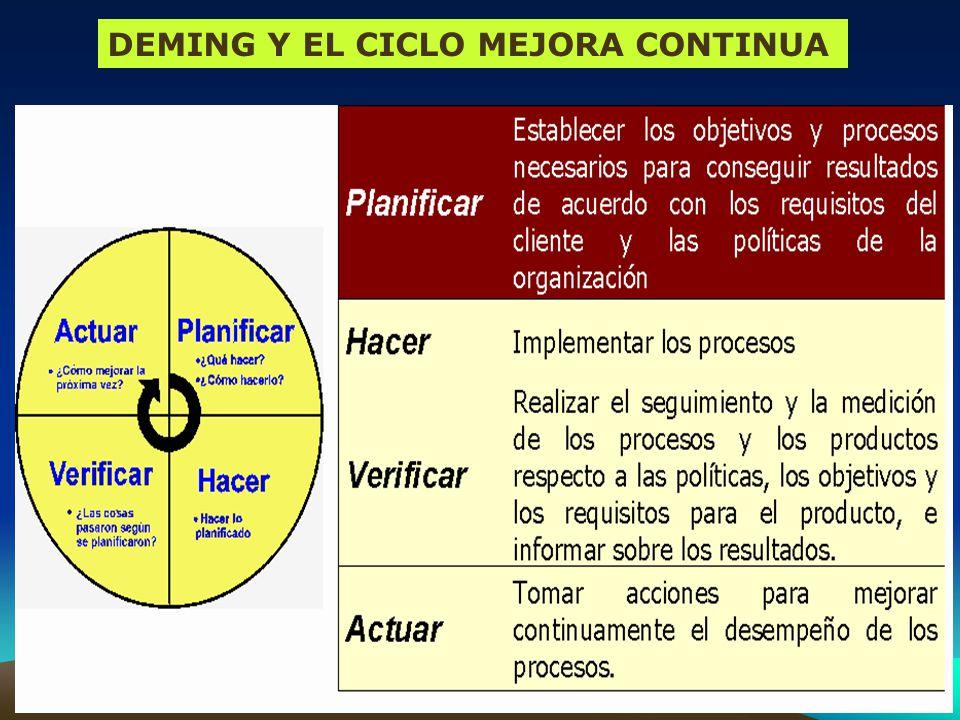 DEMING Y EL CICLO MEJORA CONTINUA