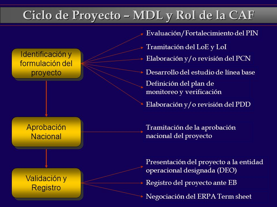 Ciclo de Proyecto – MDL y Rol de la CAF