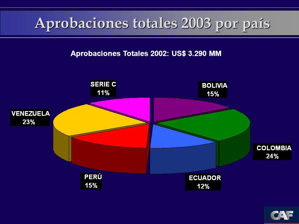 Aprobaciones totales 2003 por país