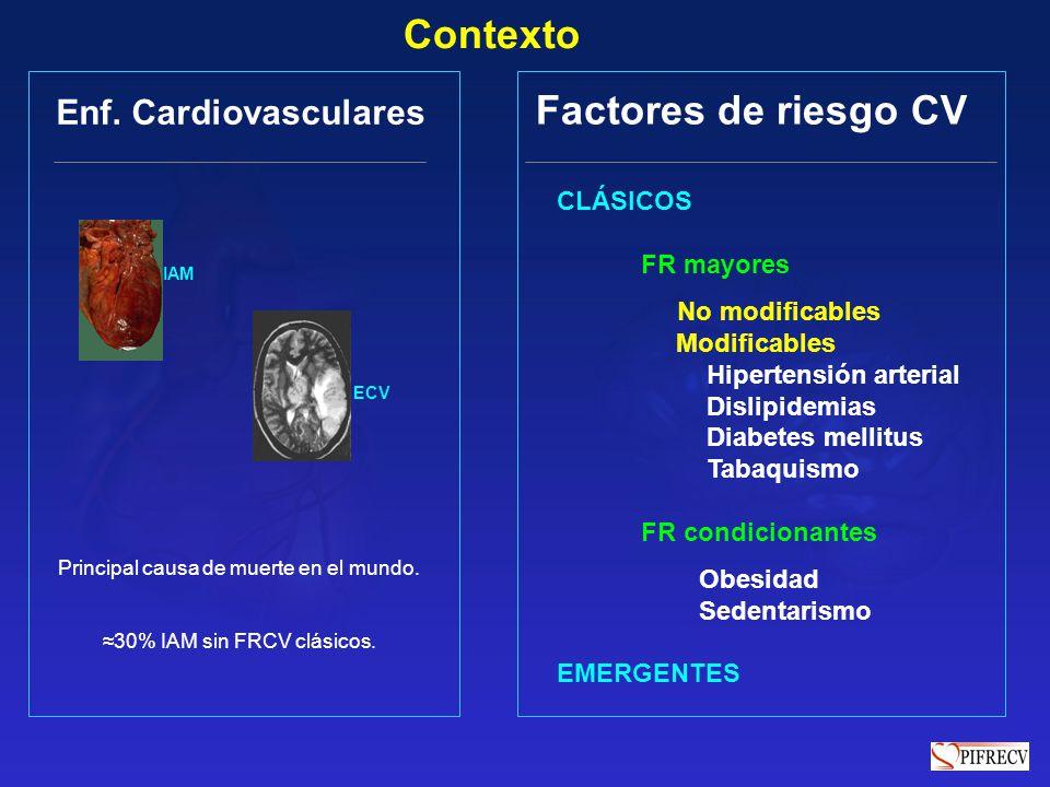 Contexto Factores de riesgo CV Enf. Cardiovasculares CLÁSICOS