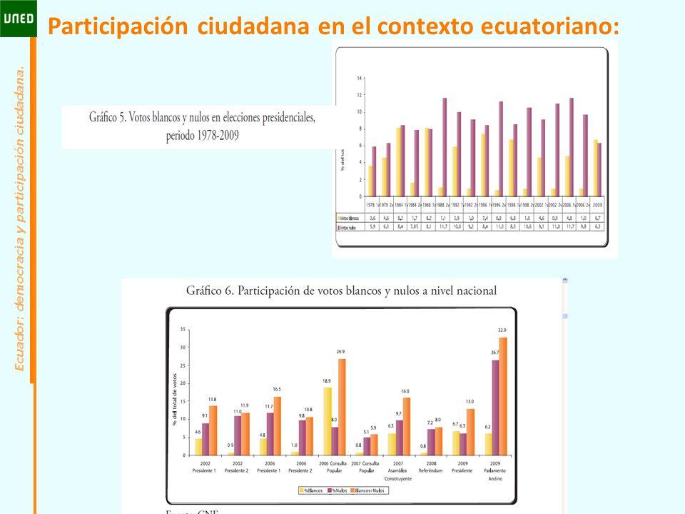 Participación ciudadana en el contexto ecuatoriano: