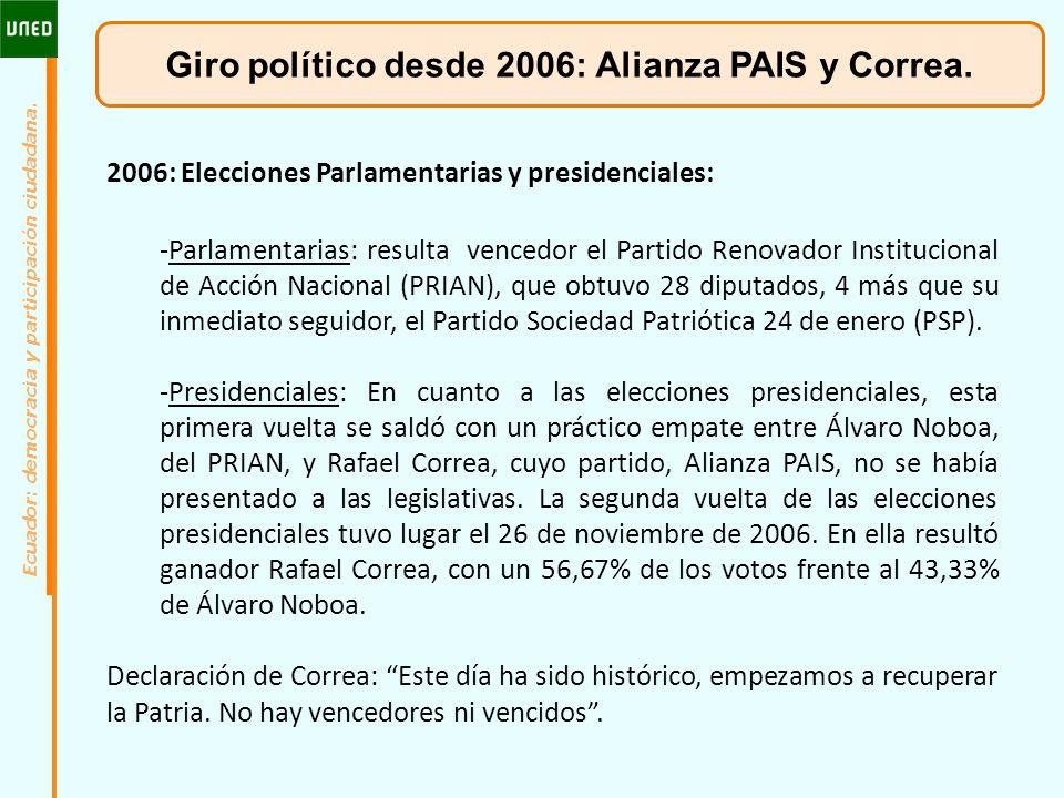 Giro político desde 2006: Alianza PAIS y Correa.