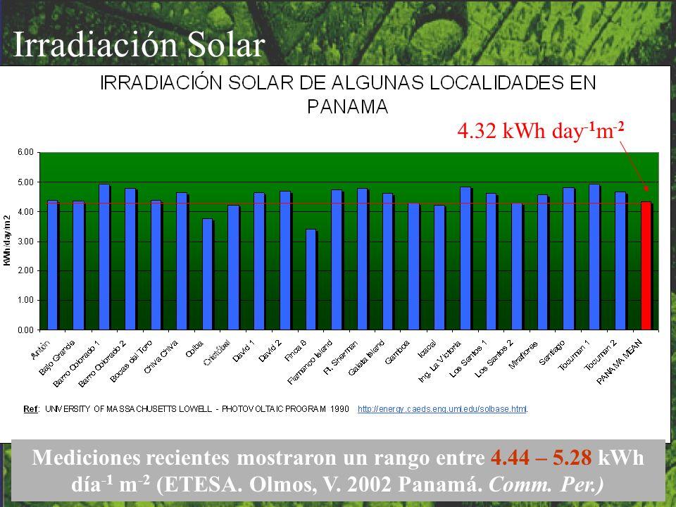 Irradiación Solar 4.32 kWh day-1m-2