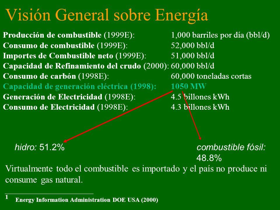Visión General sobre Energía