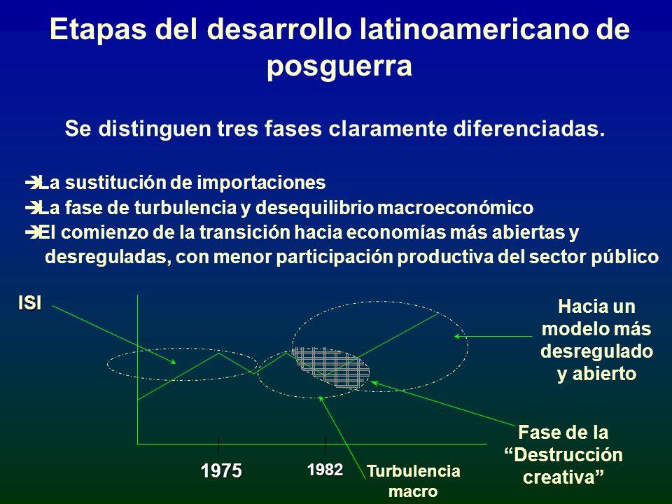 Etapas del desarrollo latinoamericano de posguerra