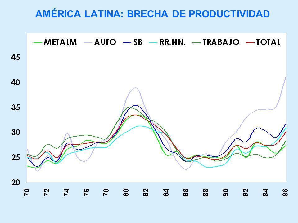 AMÉRICA LATINA: BRECHA DE PRODUCTIVIDAD