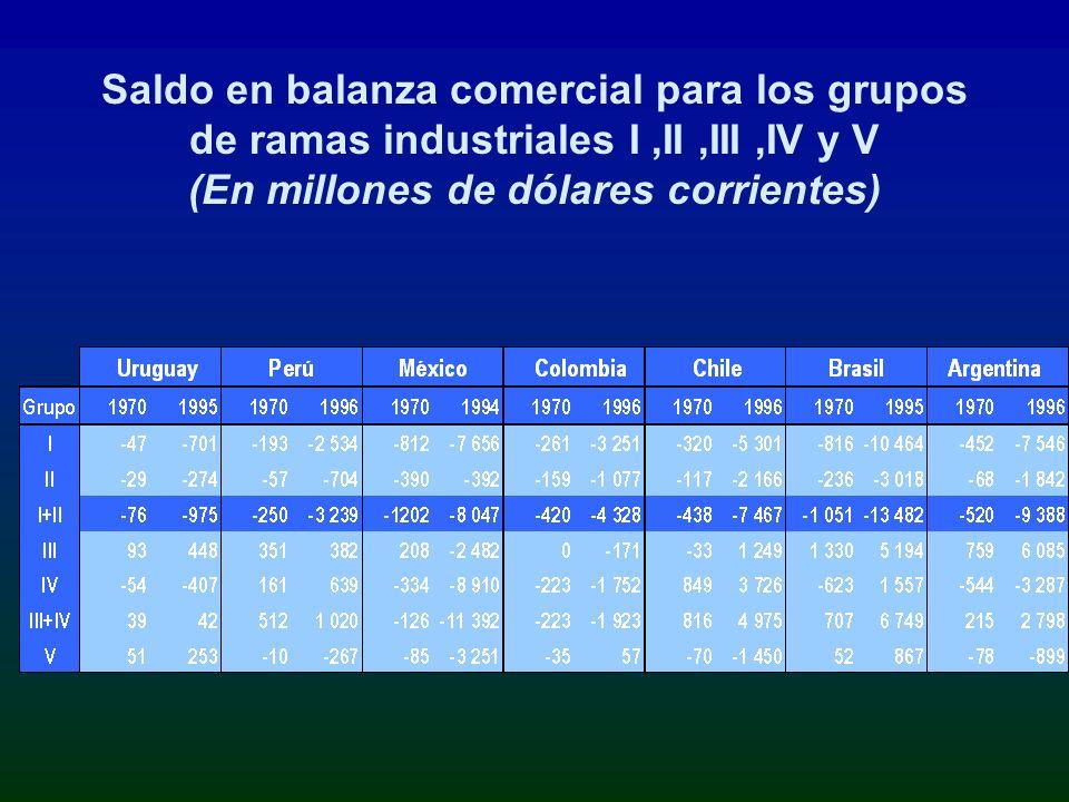 Saldo en balanza comercial para los grupos de ramas industriales I ,II ,III ,IV y V (En millones de dólares corrientes)