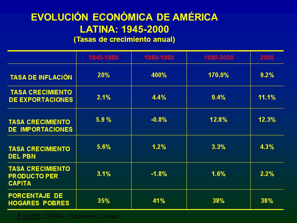 EVOLUCIÓN ECONÓMICA DE AMÉRICA LATINA: 1945-2000 (Tasas de crecimiento anual)