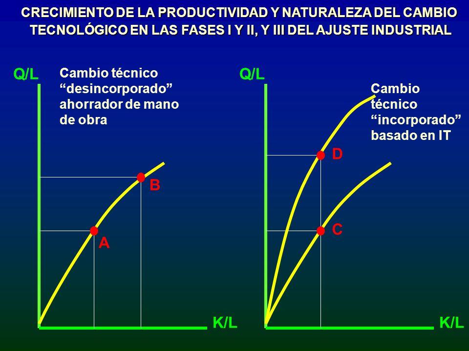 CRECIMIENTO DE LA PRODUCTIVIDAD Y NATURALEZA DEL CAMBIO