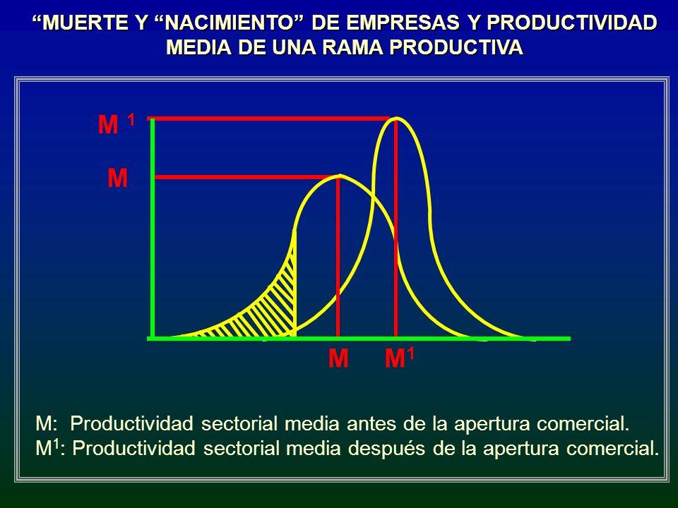 MUERTE Y NACIMIENTO DE EMPRESAS Y PRODUCTIVIDAD MEDIA DE UNA RAMA PRODUCTIVA