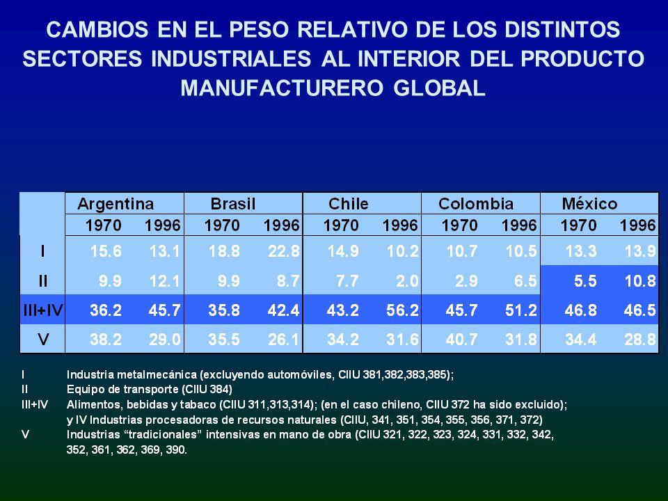 CAMBIOS EN EL PESO RELATIVO DE LOS DISTINTOS SECTORES INDUSTRIALES AL INTERIOR DEL PRODUCTO MANUFACTURERO GLOBAL