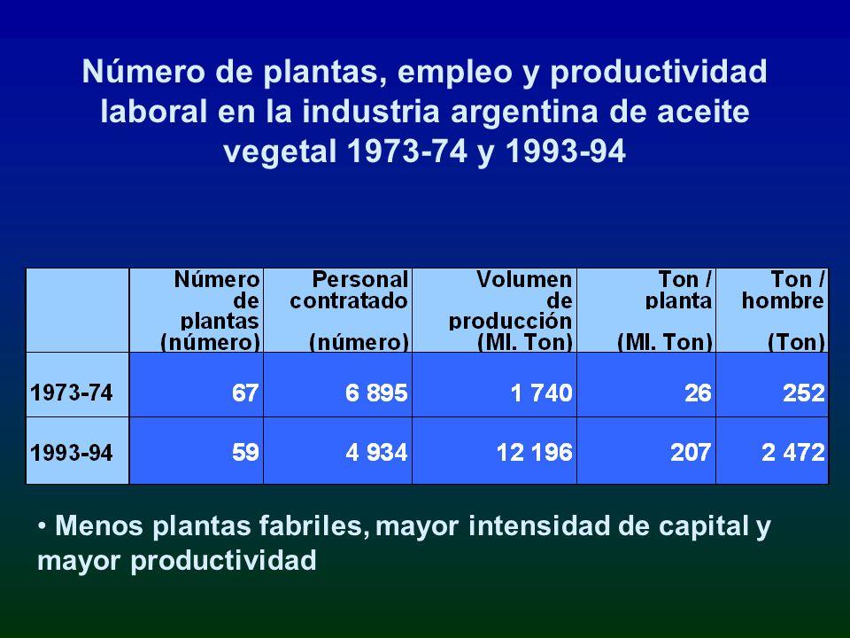 Número de plantas, empleo y productividad laboral en la industria argentina de aceite vegetal 1973-74 y 1993-94