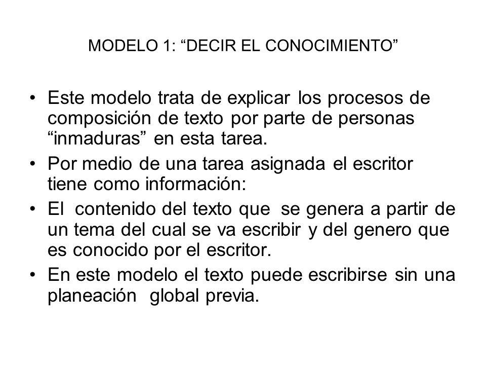 MODELO 1: DECIR EL CONOCIMIENTO