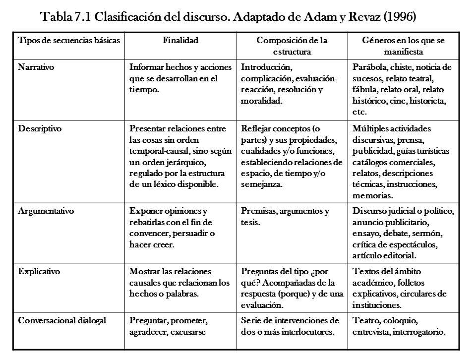 Tabla 7.1 Clasificación del discurso. Adaptado de Adam y Revaz (1996)