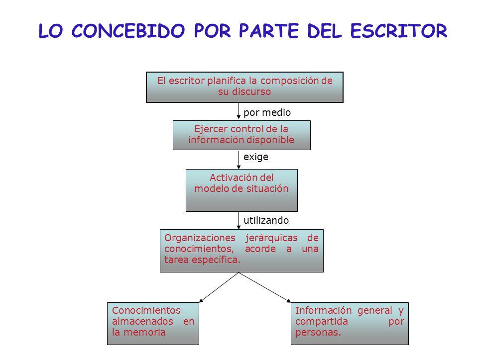 LO CONCEBIDO POR PARTE DEL ESCRITOR