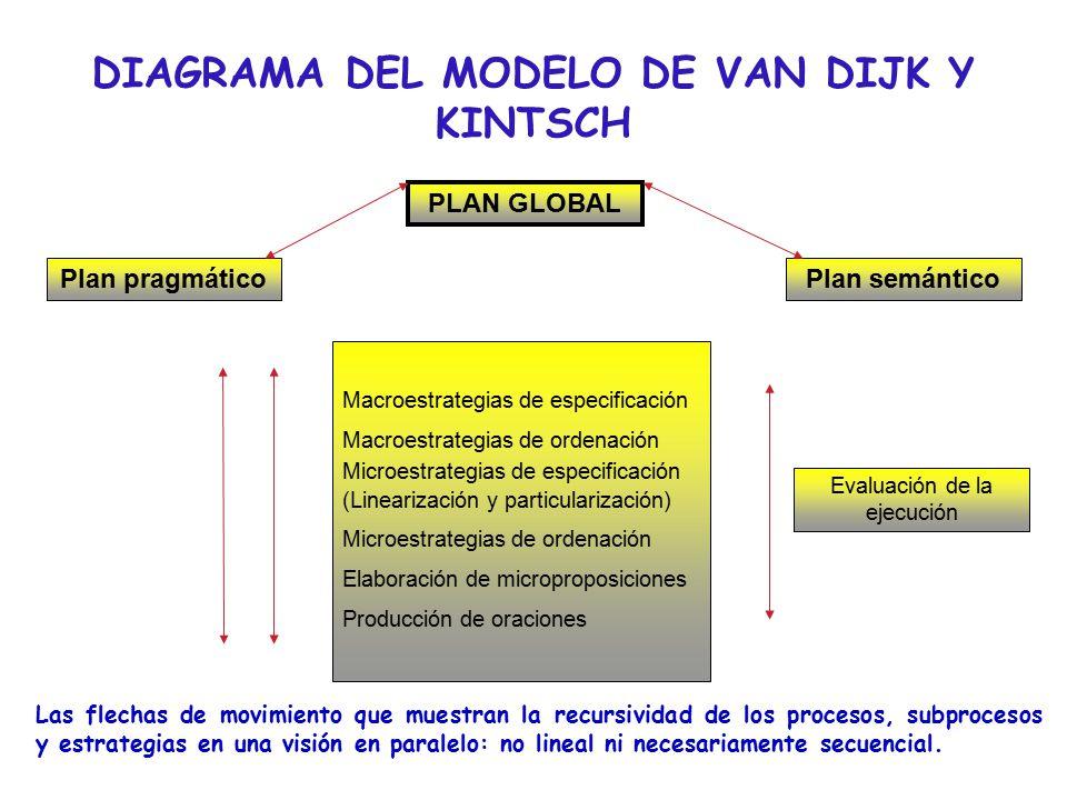 DIAGRAMA DEL MODELO DE VAN DIJK Y KINTSCH