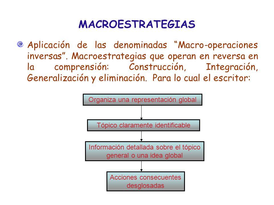 MACROESTRATEGIAS