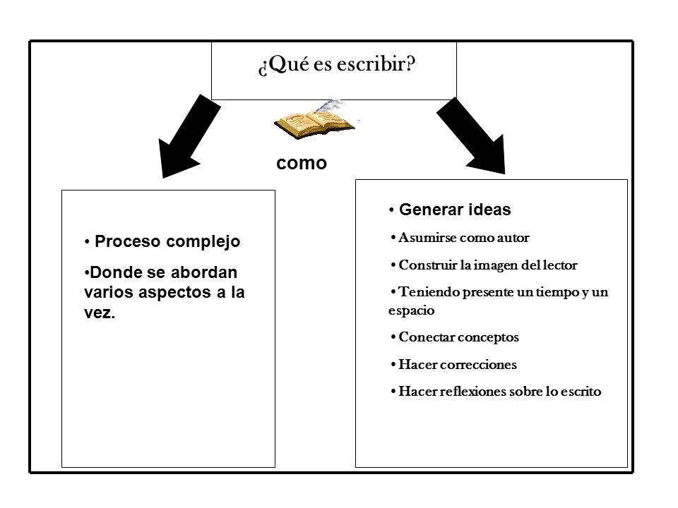 ¿Qué es escribir como Generar ideas Proceso complejo