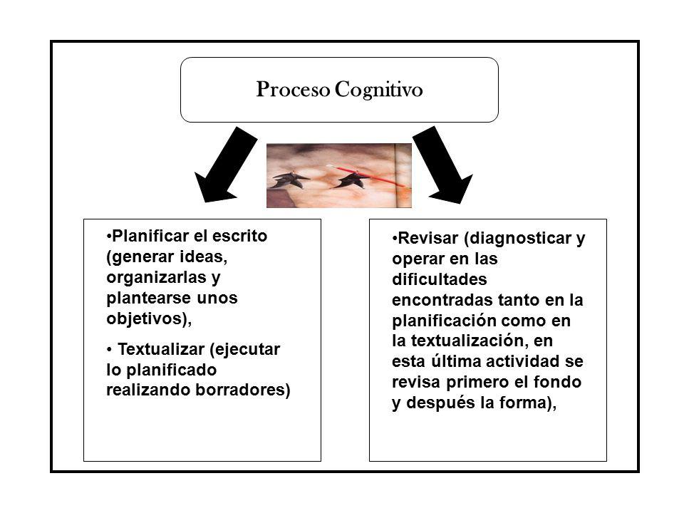 Proceso Cognitivo Planificar el escrito (generar ideas, organizarlas y plantearse unos objetivos),