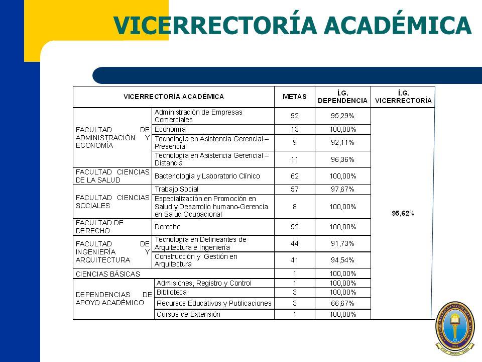 VICERRECTORÍA ACADÉMICA