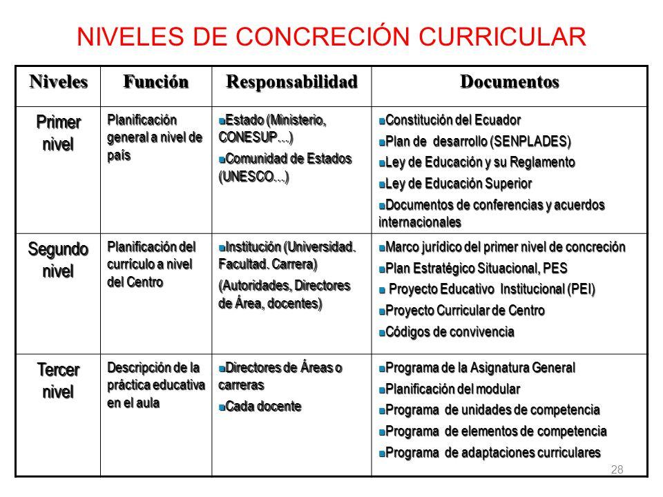 NIVELES DE CONCRECIÓN CURRICULAR