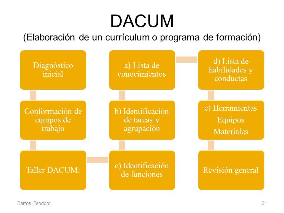 DACUM (Elaboración de un currículum o programa de formación)